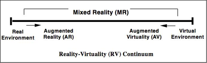 Reality-Virtuality Continuum (Milgram, 1994)
