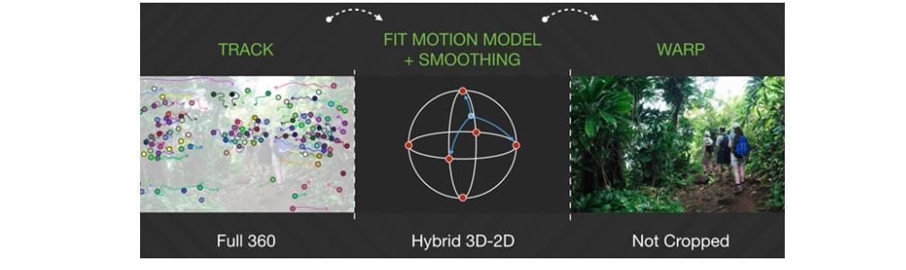 The 360-degree video stabilization algorithm